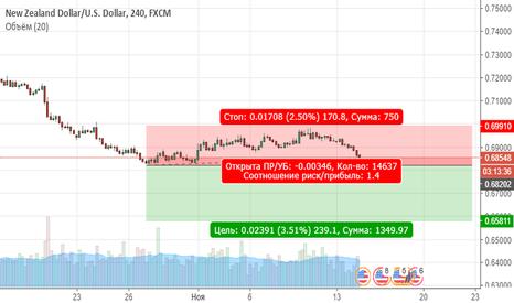 NZDUSD: NZDUSD. Цена продолжает находиться в медвежьей тренде