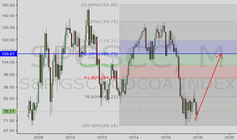 SPGSCC: Cocoa long term.