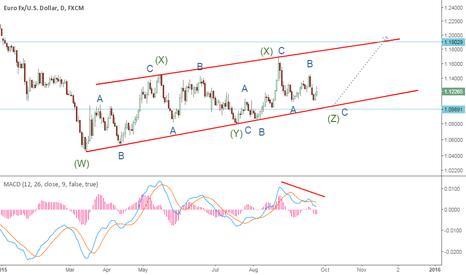 EURUSD: Eurodollar
