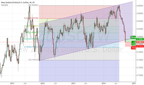 NZDUSD: expecting to retrace back to the 61.8% Fib. level