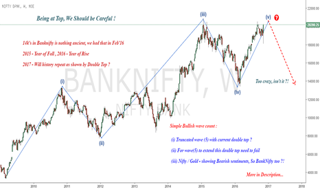 BANKNIFTY: Winter is Coming & Bears are here to Stay !