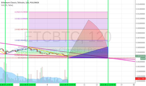 ETCBTC: ETC/BTC Short coming to an end very soon