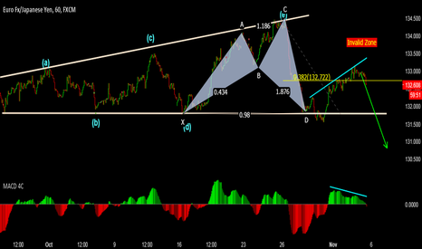 EURJPY: EurJpy - Sell Continuation