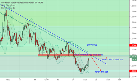 AUDNZD: AUDNZD LOOK TO SHORT AT THE ZONE