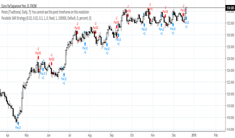 EURJPY: EURJPY Short is now on