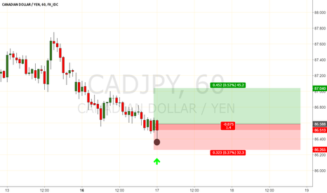 CADJPY: orders are in this area for aa buy