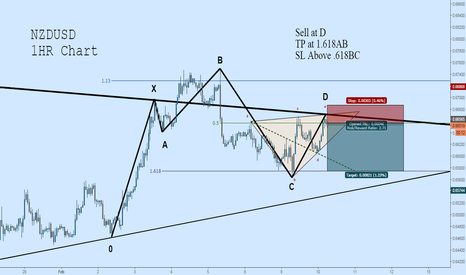 NZDUSD: NZDUSD Short: Quintessential 5-0 Pattern + Wolfe + Trendline