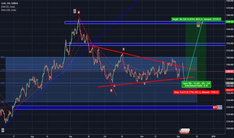XAUUSD: Gold Analysis - long