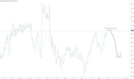 AU10: 10 Yr Govt Bonds in Australia hit a key support level
