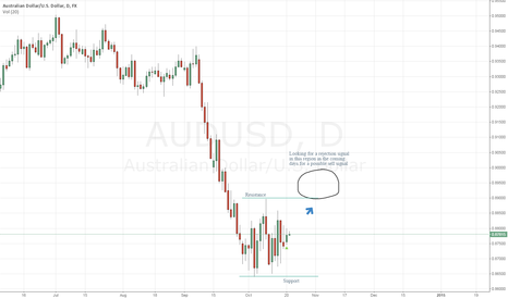 AUDUSD: Waiting for daily sell signal (pin bar, rejection of resistance)