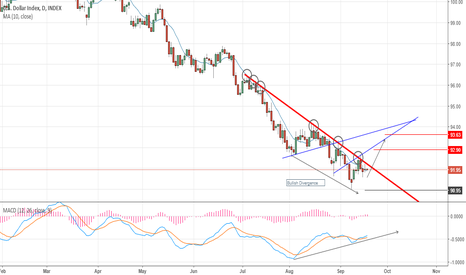 DXY: DXY Going For The Break?