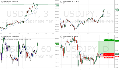 USDJPY: DOLLAR rally continues with USDJPY Target 124