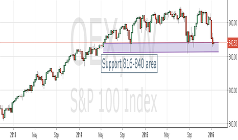OEX: S&P 100 - this will trigger the S&P 500 collapse