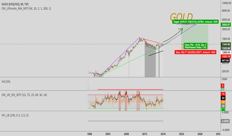 GOLD: Gold - $4000 Target - > 7.4 Risk/Reward