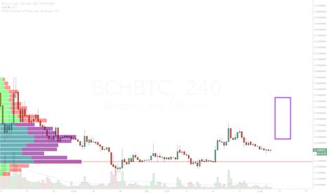 BCHBTC: ビットコイン・キャッシュは沸騰か?