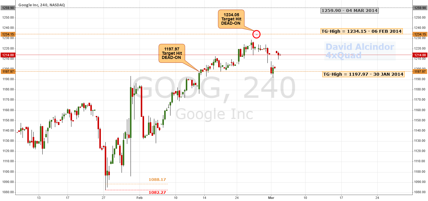 All Targets Hit Dead-On; Reversal Potential   #GOOG $NASDAQ