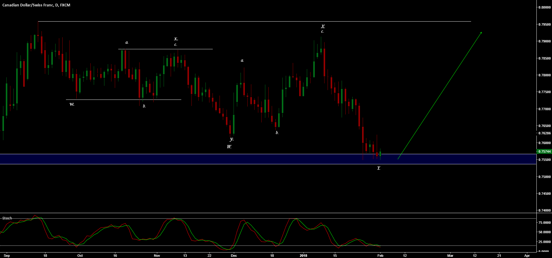 CAD/CHF - A RATHER COMPLEX CORRECTION IS OVER?