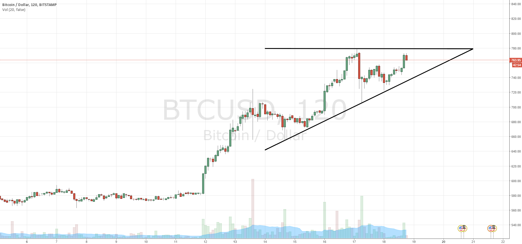 Ascending triangle short term. Up or down?