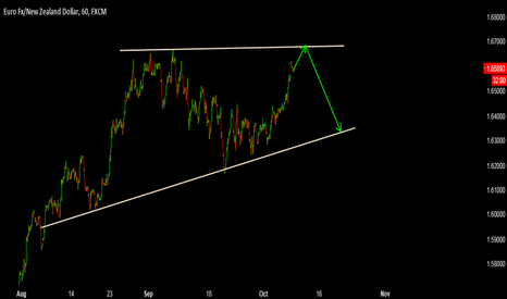 EURNZD: EurNzd - Sell Opportunity