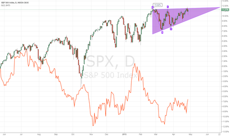 SPX: IT seems spx will rise soon