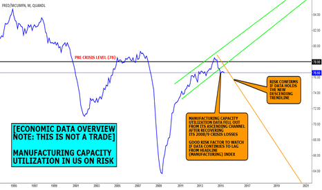 FRED/MCUMFN: DATA VIEW (NOT A FORECAST): MANUFACTURING CAPACITY UTIL ON RISK