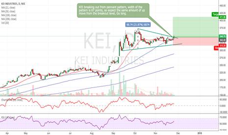 KEI: KEI - Breakout trade