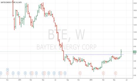 BTE: Baytex broke out of inverted H&S