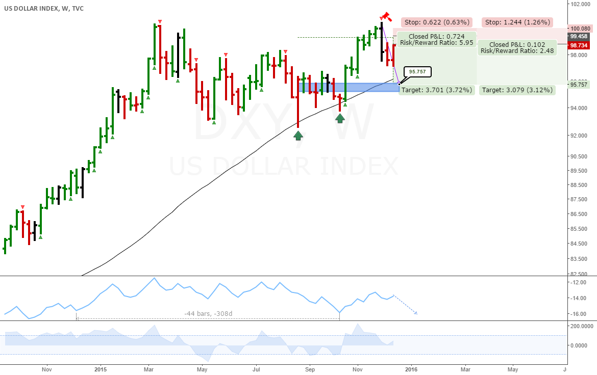 DXY: Interesting weekly short