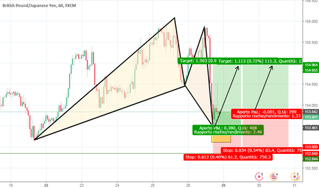 GBPJPY: BAT PATTERN IN RITARDO