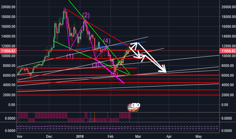 BTCUSD: red market begin after 12900 and go to 9000 and below same Bulko