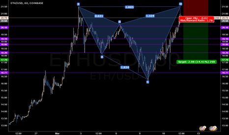 ETHUSD: ETHUSD small short butterfly