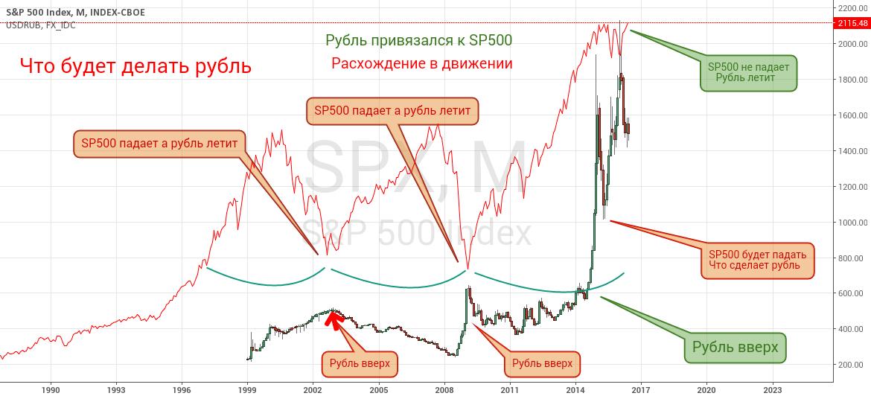 SP500 и рубль