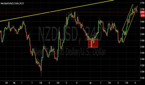 NZDUSD: $NZDUSD - Weak CPI Points to pair will stay range bound