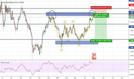 GBPCHF: GBP/CHF Short long term