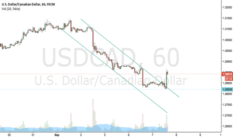 USDCAD: Buying Retracement