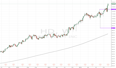 HD: #HD has broken out of resistance and suggesting a new trend.