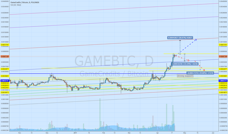 GAMEBTC: Next generation of currency for games is coming