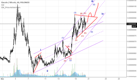SCBTC: SC gaining momentum to the upside
