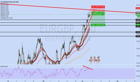 EURGBP: EG fall already