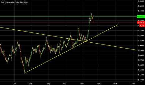 EURAUD: Weekly Forecast EUR/AUD (Corrective Short)