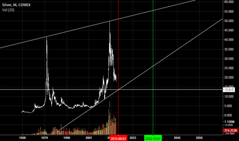 SI1!: Silver 13 dollar final low projection