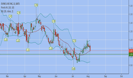 EVLV: support at 1.04