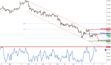 CADCHF: CADCHF testing major resistance, remain bearish for a drop