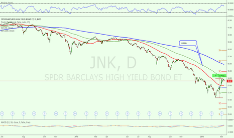 JNK: High Yield BOND (Junk Bound) May signal upside momentum is over