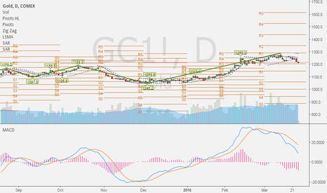 GC1!: xauusd supp 1198$ till then wait for longs