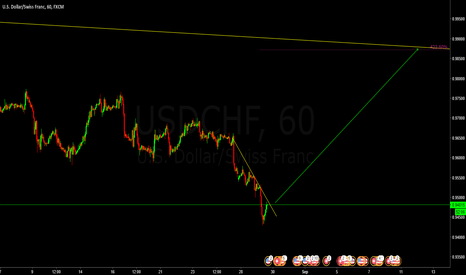 USDCHF: buy any pullback