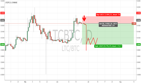LTCBTC: Hold now, cry later.