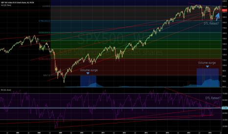 SPX500: SPX about to ATH ??