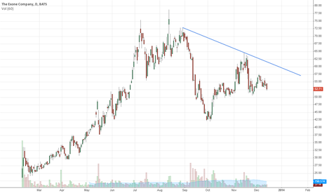 XONE: In a short term down trend. Looks like a lower high is in place