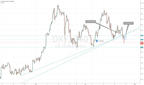 DXY: DXY (USDX) short or EURUSD long on retest